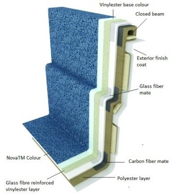 Karbonsko-keramična tehnologija