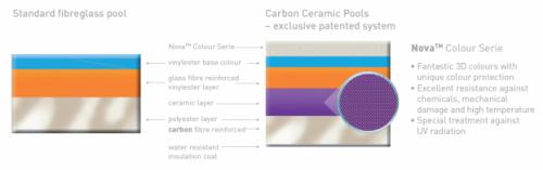 Poliestrska in karbonsko keramična tehnologija