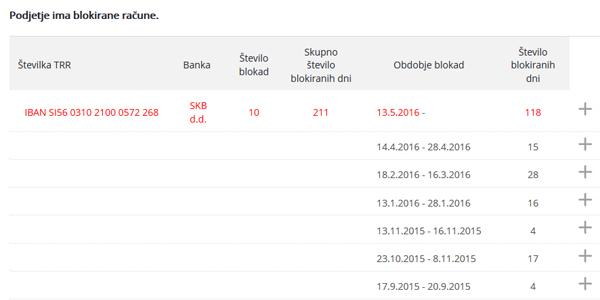 Helena Art, d. o. o., zadnje ustanovljeno podjetje Helene Blagne, kjer je prokurist Aleš Marinček, ima transakcijski račun pri SKB banki neprekinjeno blokiran od 13. maja letos (vir: Bizi).
