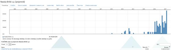 Nataša Briški je prek svojega s.p. samo od ministrstva za izobraževanje, znanost in šport v zadnjem letu pokasirala okoli 18 tisoč evrov (vir. Erar). Za povečavo kliknite na sliko.