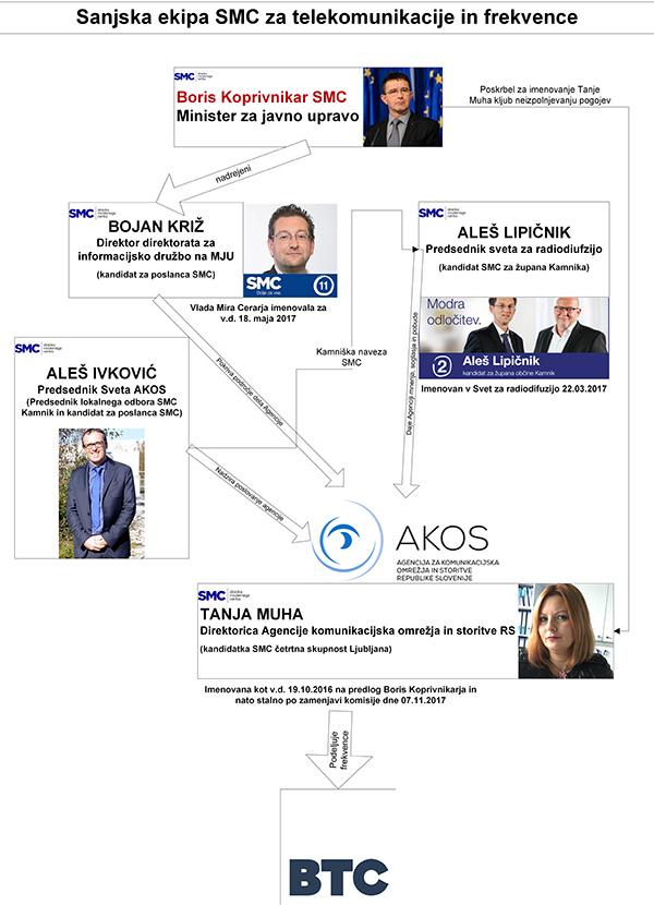 Iz sheme je lepo razvidno, kako je Cerarjeva stranka kadrovsko dobesedno ugrabila državne telekomunikacije in frekvence, in jih na koncu podelila - družbi BTC, kjer je danes zaposlen bivši minister Boris Koprivnikar!