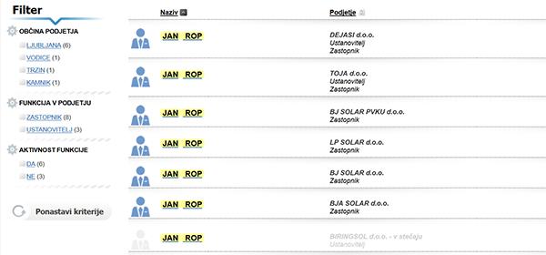 Jan Rop obvladuje tudi že kar številčno hobotnico zasebnih podjetij. (vir: Gvin).