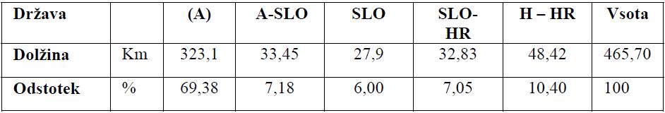 Tabela 1 : Dolžina Mure po državah v dolžini (km) in odstotkih (%)