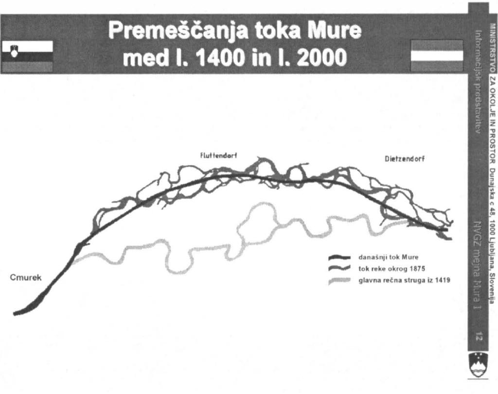 Slika 2: »Iskanje življenjskega prostora« Mure med leti 1400 in 2000