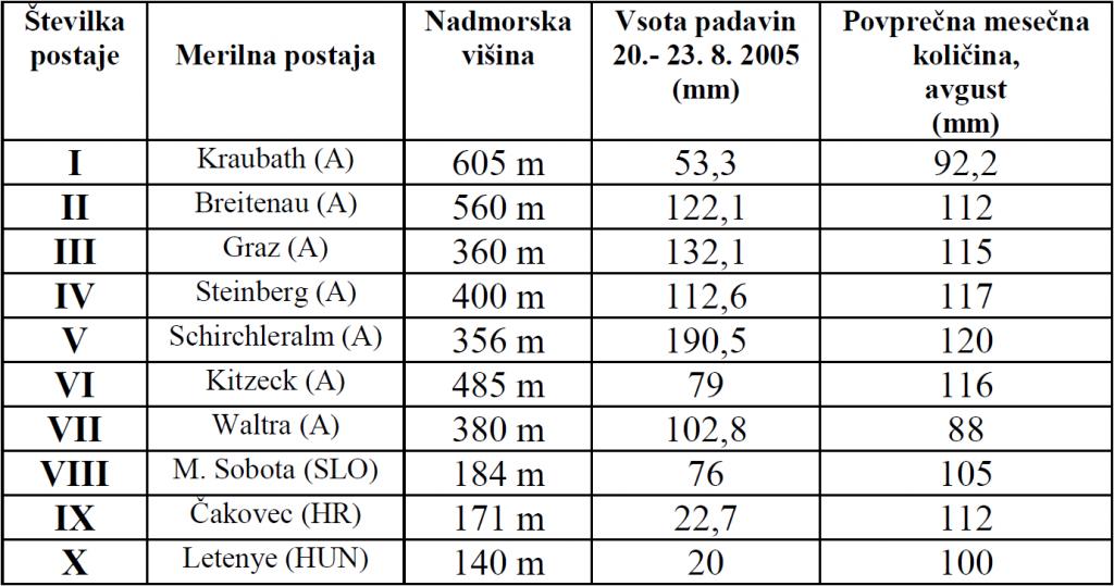 Tabela 2: Seznam merilnih postaj za beleženje količin padavin na prispevnem območju Mure