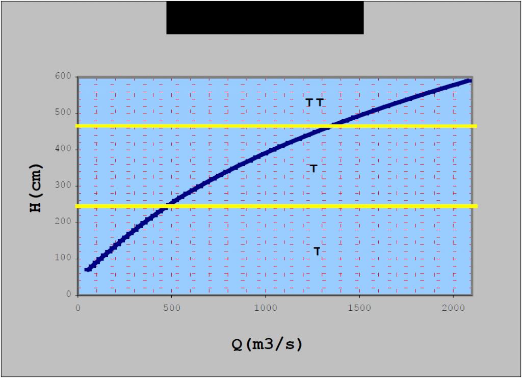 Graf 1: Pretočna krivulja na vodomerni postaji v Gornji Radgoni.