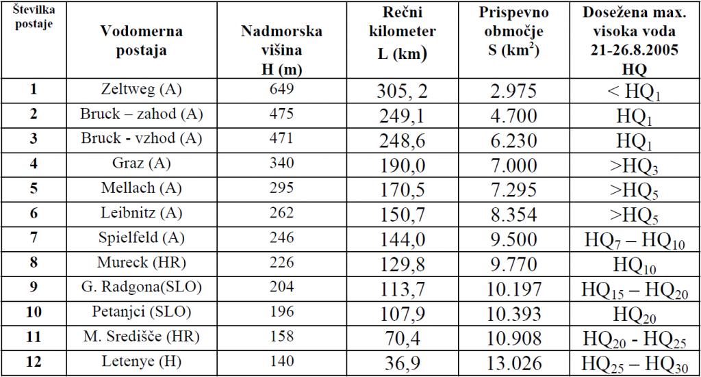 Tabela 5: Seznam vodomernih postaj na prispevnem območju Mure, zajetih v analizi visoko-vodnega vala.