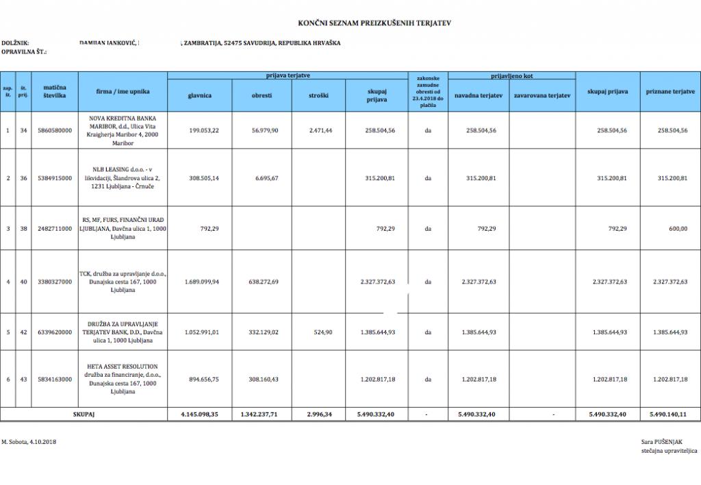 Stečajni dolgovi Damijana Jankovića neposredno zadevajo tudi davkoplačevalce, saj gre za tudi za dolgove pri DUTB in Novi Ljubljanski banki.