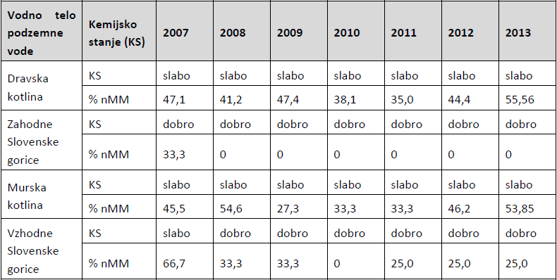 Tabela 2: Kemijsko stanje vodnih teles podzemne vode na projektnem območju v letih 2007–2013 (KS – kemijsko stanje, nMM – neustrezna merilna mesta)