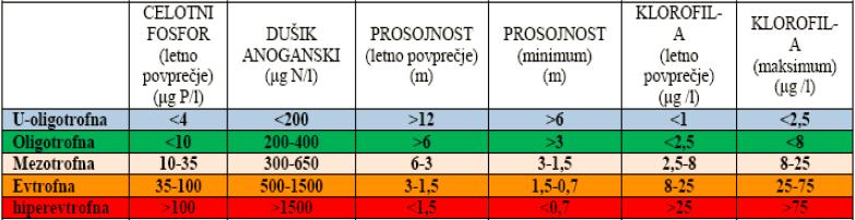Vir: ARSO, http://www.arso.gov.si/.<br>