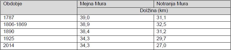 Tabela 1: Prikaz dolžin stuge Mure v različnih časovnih obdobjih