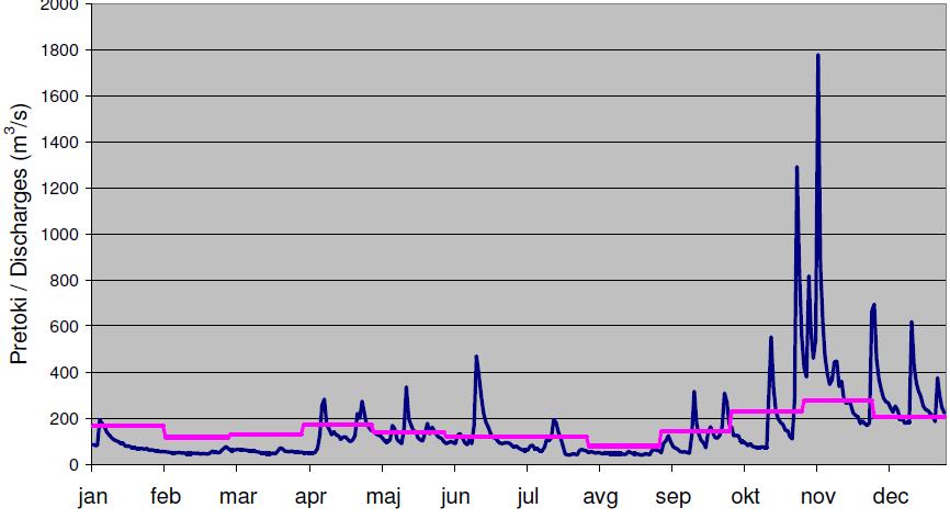 Slika 3. Dnevni pretoki v letu 2012 in srednji mesecni pretoki v dolgoletnem obdobju 1971–2000 na reki Savi v Hrastniku.