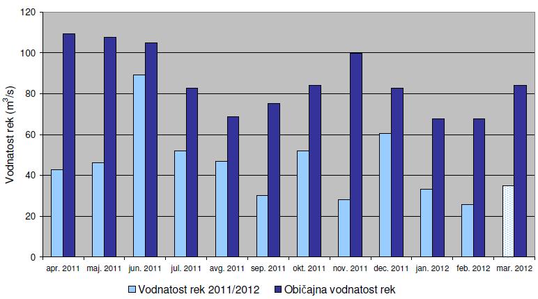 Slika 5. Povprecje mesecnih pretokov rek od aprila 2011 do marca 2012 in povprecje pretokov rek v dolgoletnem obdobju 1971-2000.