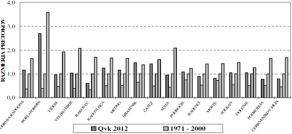 Slika 10. Mali (Qnp), srednji (Qs) in veliki (Qvk) pretoki leta 2012 v primerjavi s pripadajocimi pretoki v<br>dolgoletnem primerjalnem obdobju. Pretoki so podani relativno glede na povprecja pripadajocih pretokov v<br>dolgoletnem obdobju