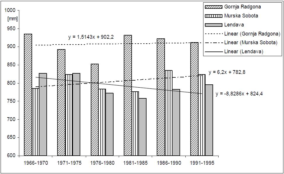 Slika 1 - Povprečne letne padavine za Gornjo Radgono, Mursko Soboto in Lendavo z linearnimi trendi (obdobje 1966-1995)