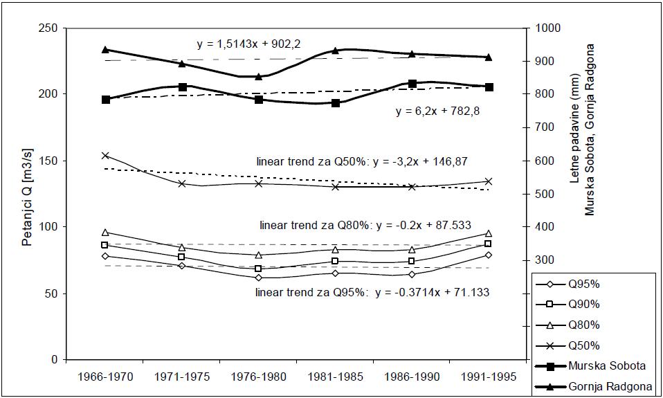Slika 2 - Primerjava povprečnih pretokov v Petanjcih s pogostostjo nastopa 95 %, 90 %, 80 %, 50 % in povprečne letne padavine v Murski Soboti in Gornji Radgoni za šest zaporednih obdobij