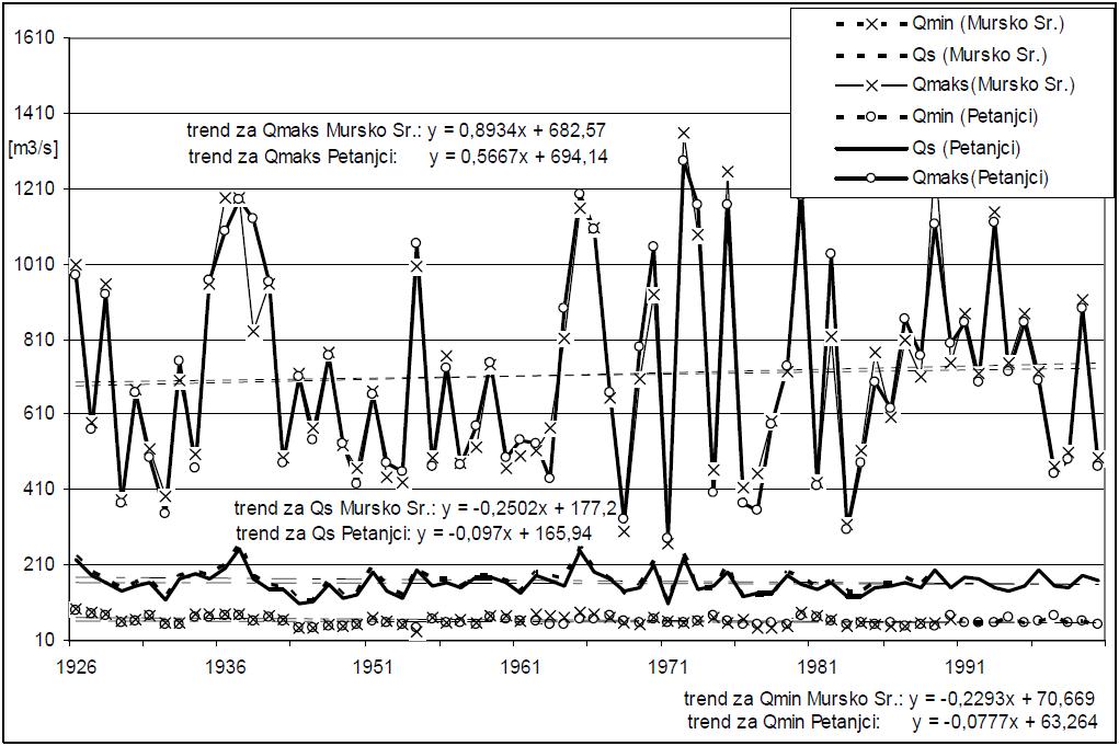 Slika 3 - Srednji (Qs), minimalni (Qmin) in maksimalni (Qmaks) pretoki na vodomernih postajah Petanjci (obdobje 1926-2000) in Mursko Središče (obdobje 1926-1990) z linearnimi trendi