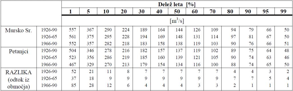 Preglednica 2 - Velikost pretokov (obdobje 1926-1990) na vodomernih postajah Petanjci in Mursko Središče za izbrana trajanja (delež leta, ko je pretok enak ali večji od izračunanih/ krivulja trajanja)