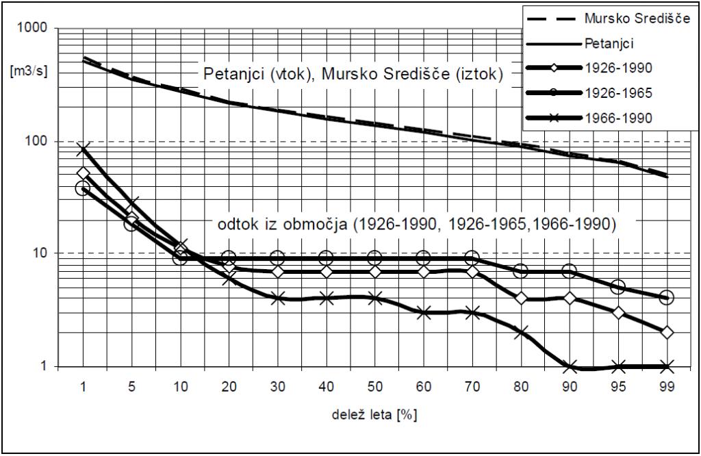 Slika - Krivulji trajanja srednjih dnevnih pretokov obdobja 1926-1990 za Petanjce (vtok), Mursko Središče (iztok) in krivulja trajanja odtoka iz območja (krivulja razlik pretokov za različna trajanja)