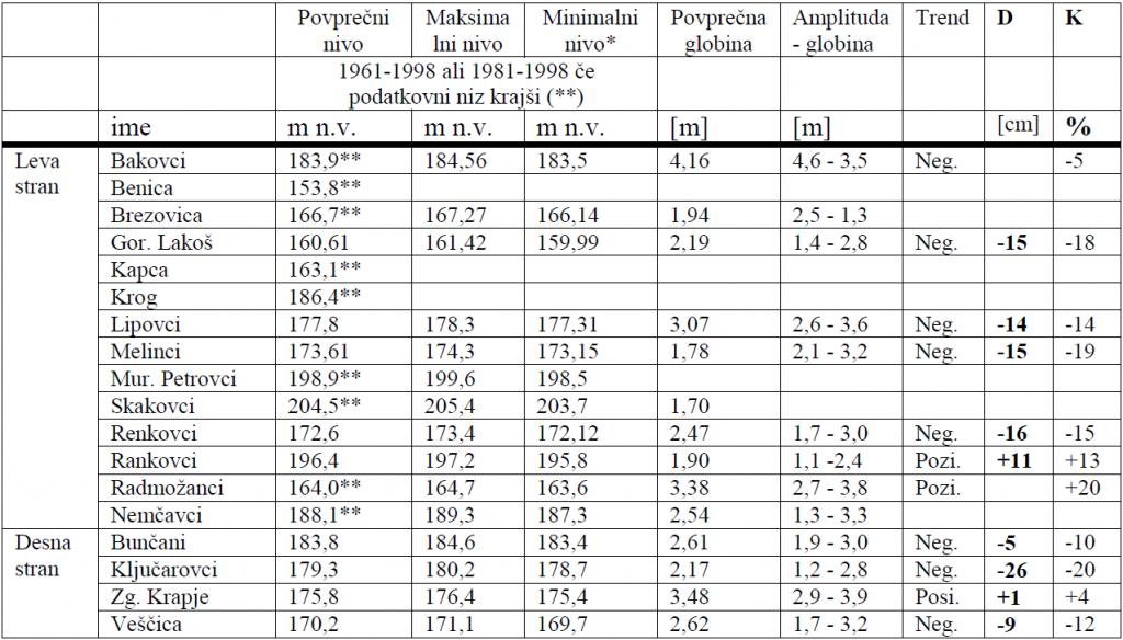 Preglednica 4 - Analiza podatkov nivojev podzemne vode za 18 lokacij mreže monitoringa