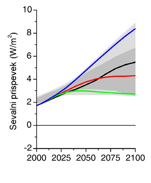 Slika1. Značilni poteki vsebnosti toplogrednih plinov (RCP). Zelena: RCP2.6, rdeča: RCP4.5, črna: RCP6 in modra: RCP8.5. Številka izraža neto sevalni prispevek konec 21. stoletja.