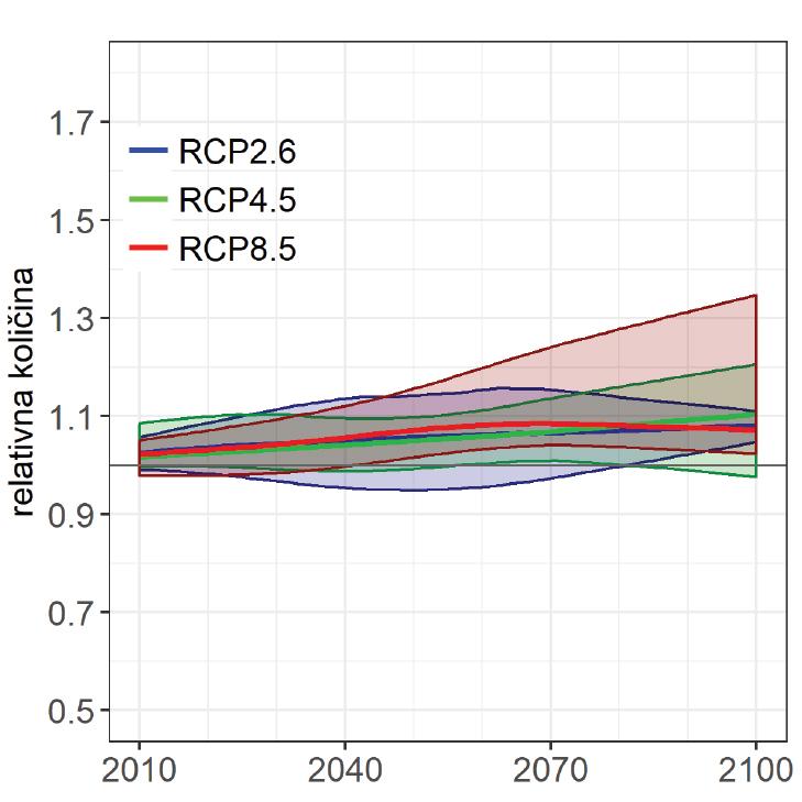 Slika5. Časovni potek kazalnika višine padavin glede na primerjalno obdobje 1981–2010 za Slovenijo na letni ravni za tri scenarije. Debele črte prikazujejo glajen signal, ovojnice pa razpon negotovosti.