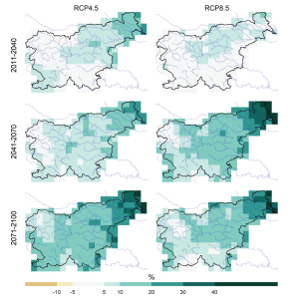 Slika8. Srednje spremembe v napajanju podzemne vode za zmerno optimistični (levo) in pesimistični (desno) scenarij