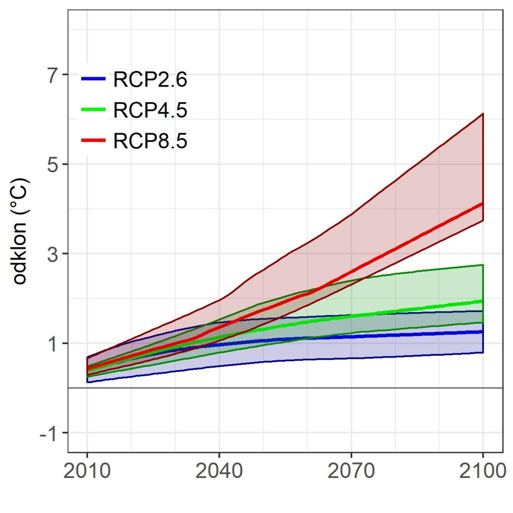 Slika2. Časovni potek odklona povprečne temperature zraka od primerjalnega obdobja 1981–2010 za Slovenijo na letni ravni za tri scenarije. Debele črte prikazujejo glajen signal, ovojnice pa glajen negotovosti.