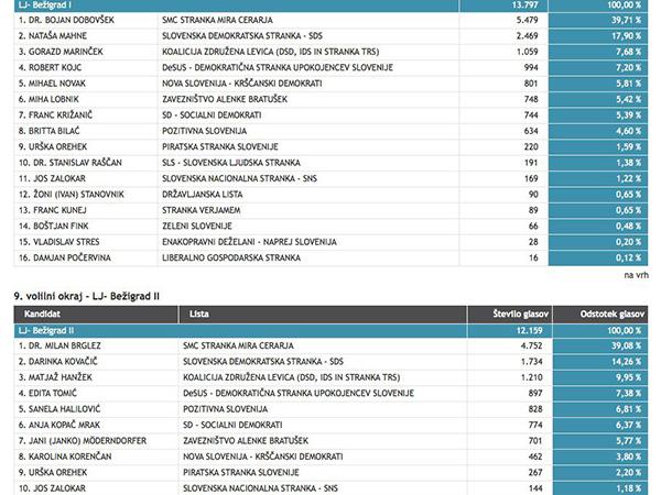 Rezultati volitev v državni zbor leta 2014, volilna okraja Bežigrad I in II., kjer so se na listah SMC in Zavezništva Alenke Bratušek med poslance prebili Brglez, Dobovšek in Möderndorfer.<br>