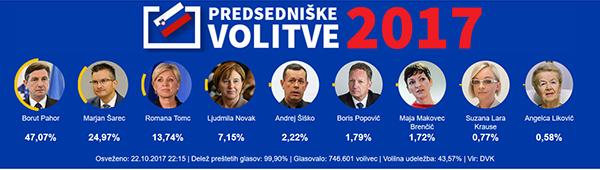 Uradni volilni rezultati prvega kroga predsedniških volitev 2017. Vir: Državna volilna komisija<br>