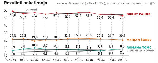Toda zadnje ankete javnega mnenja še vedno kažejo na zmago Boruta Pahorja v prvem krogu, čeprav mu je, enako kot Marjanu Šarcu, prednost nekoliko upadla. Za tretje mesto pa se borita Romana Tomc in Ljudmila Novak (vir: Ninamedia za časopis Dnevnik).<br>