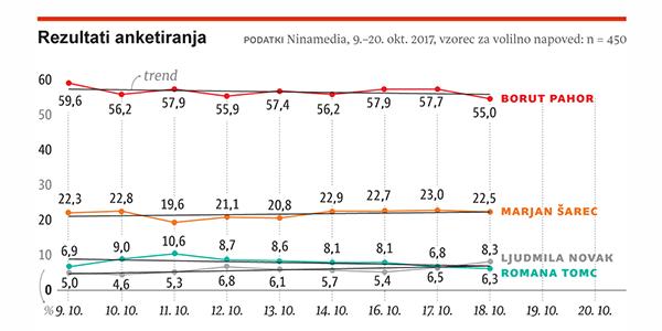 Borut Pahor še vedno proti zmagi v prvem krogu, Marjan Šarec ostaja na dobrih 20 odstotkih, Ljudmila Novak pa je po tej anketi prvič prehitela Romano Tomc (vir: Ninamedia za Dnevnik).<br>