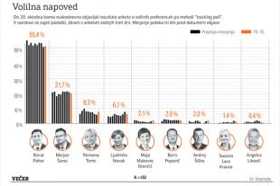 ... zelo podobne rezultate prikazuje tudi zadnja anketa tracking polla agencije Ninamedia za časopisa Večer in Dnevnik (za povečavo kliknite na sliko).<br>