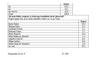 Boris Popovič je po zadnji anketi agencije Ninamedia na območju Kopra drugi za Borutom Pahorjem in pred Marjanom Šarcem. Tudi volilne glasove naj bi jemal predvsem - Šarcu.<br>