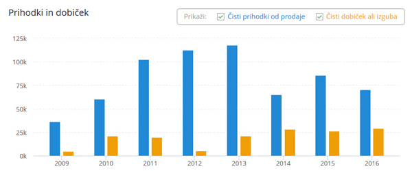 Poslovno svetovanje Matej Špehar, s. p.: Špeharju so prihodki v zadnjih letih precej upadli (s 115 tisoč evrov na nekaj več kot 70 tisoč), zato si verjetno obeta, da bo s predsedniško kampanjo zaslužil nekaj več (vir: Bizi) ...<br>