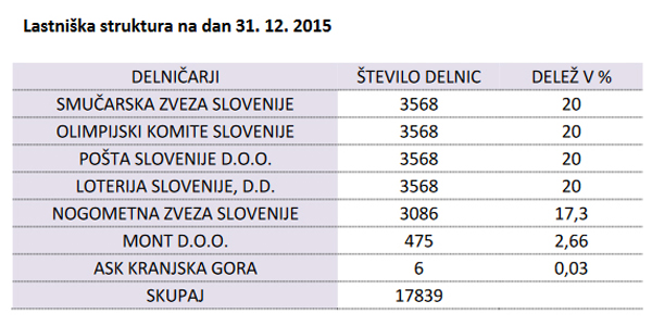 To je trenutno lastniška struktura družbe Športna loterija in igre na srečo d.d. Predsednik nadzornega sveta je Ljubo Jasnič, sicer predstavnik Smučarske zveze Slovenije.<br>