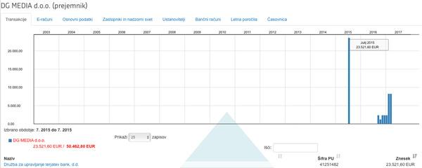 .. na HSE in DRI pa so Tomažu Natlačnu oziroma njegovemu podjetju DG Media, d. o. o., očitno uredili pavšale, po 5.856 in 2.342 evrov (za povečavo kliknite na sliko).<br>