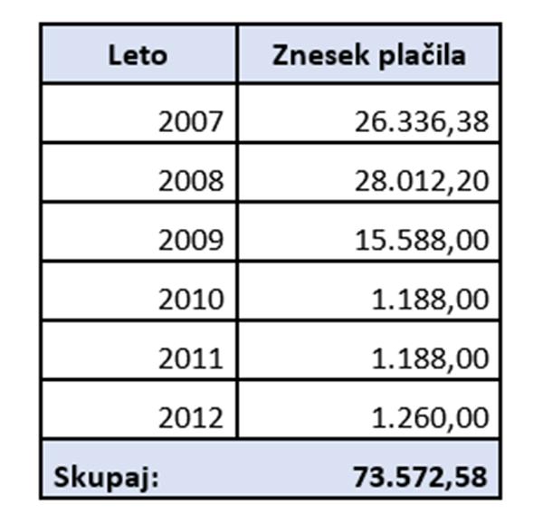 To so finančna nakazila na transakcijske račune Vilfanovega športnega društva iz RTV Slovenija. (Vir: RTVS)