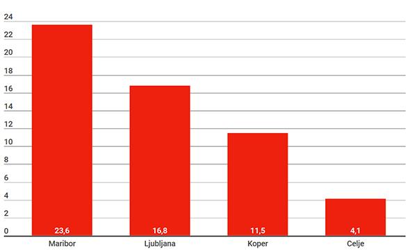 Graf: število kršitev človekovih pravic na tisoč sodnih primerov. (vir: Siol.net)