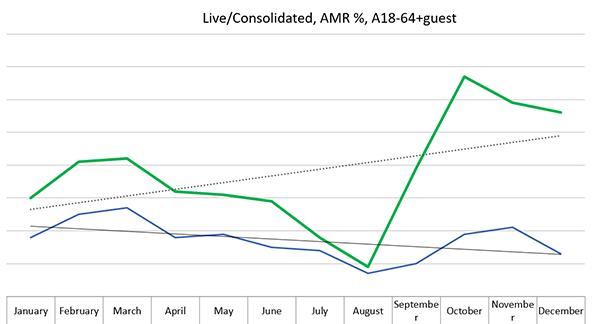 Oddaje Faktor si v živo običajno ogleda okoli 15 tisoč gledalcev, pri čemer tukaj niso vštete ponovitve, ogledi z zamikom ter na spletu, kar gledanost kasneje poveča še za najmanj dodatnih 100 odstokov, graf pa nam pokaže tudi skokovito porast gledanosti oddaje v zadnjih petih mesecih minulega leta. (vir: AGB)