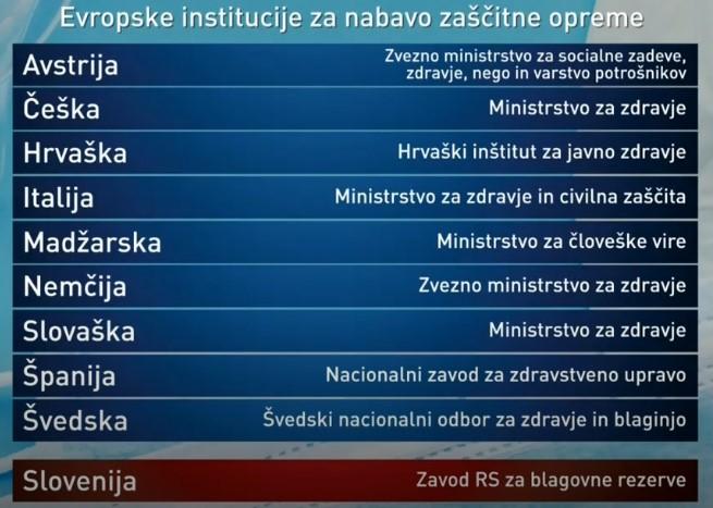 Vir: RTV SLO