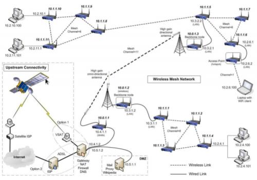 Wireless_mesh_network_diagram (1)