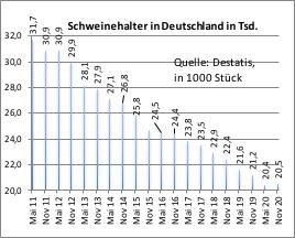 Zmanjševanje števila  prašičerejskih kmetij  v Nemčiji <br> po podatkih Zveznega statističnega urada