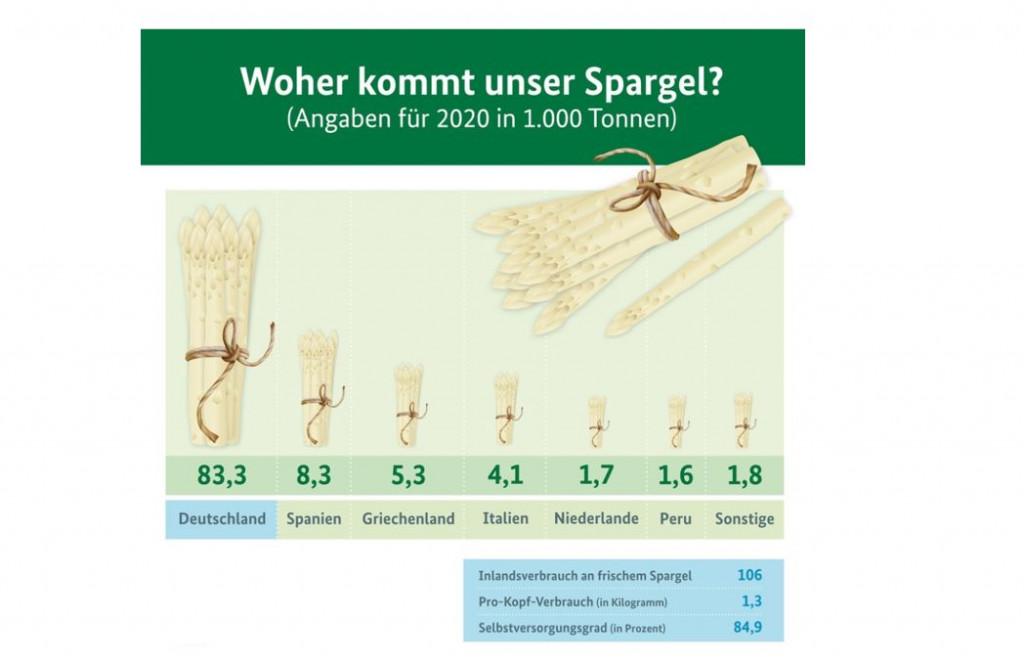 Poraba špargljev v Nemčiji