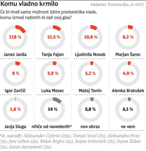 Rezultati ankete NInamedia iz julija.(Foto: Posnetek zaslona-Dnevnik)